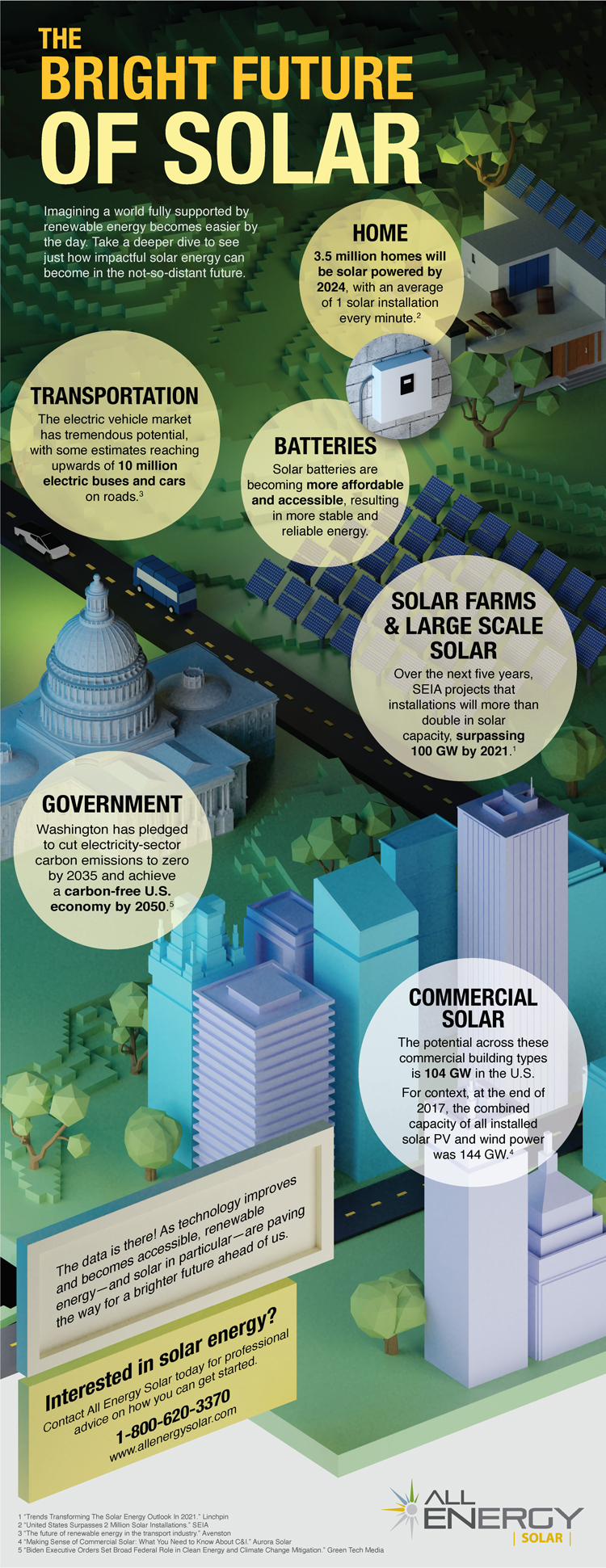 Infographic about the future of solar energy and the energy landscape